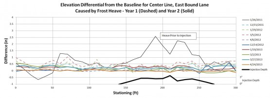 The upper figure shows the measured elevation changes from the summer baseline along the center of the east bound lane.  	The thin solid black line shows the heave in January prior to the injection of the foam. The dip at STA 2+10 is the location of a French drain that was backfilled with non-heaving sand. 	The heavy black line shows the foam thickness averaging 3 inches with tapered edges to the east (STA 2+40 to 2+70) and west (STA 1+70 to 1+40). 	The colored lines show the elevation differences in the two winters after injection. The total heave over the treated zone is generally less than 0.5 inches and is less than the natural heave outside the treated zone. The lower figure 	shows the elevation changes along the centerline of the west bound lane. Substantial heave is shown where the foam thickness is only 1.0 to 1.5 inches.
