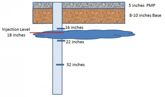 Frost Heave Inection Levels