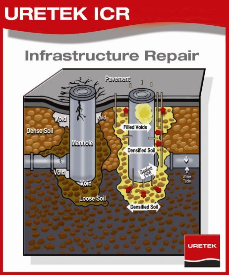 Manhole Rehabilitation Inflow and Infiltration
